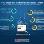 How Buyers Use The Internet to Search Vendors